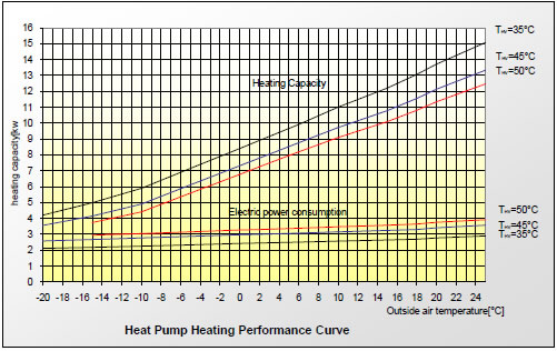 Heat capacity curve