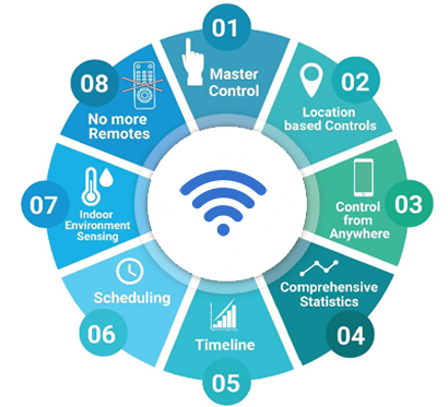 IoT WiFi Remote Controlled FCU For Chiller Chilled Water Fan