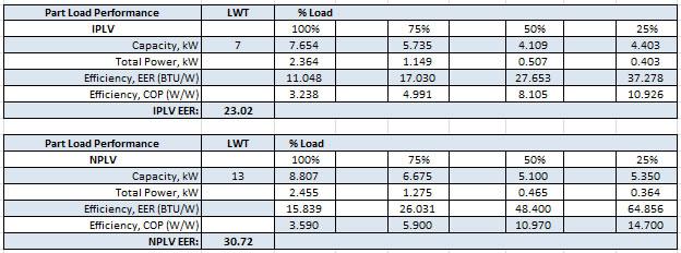 High SEER, IPLV, IEER Chiller Air Conditioner Technology