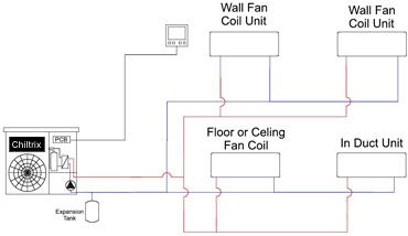 High Seer Iplv Ieer Chiller Air Conditioner Technology