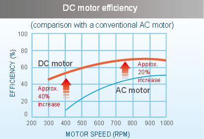 chart comparison of efficiency between DC inverter motor and AC motor